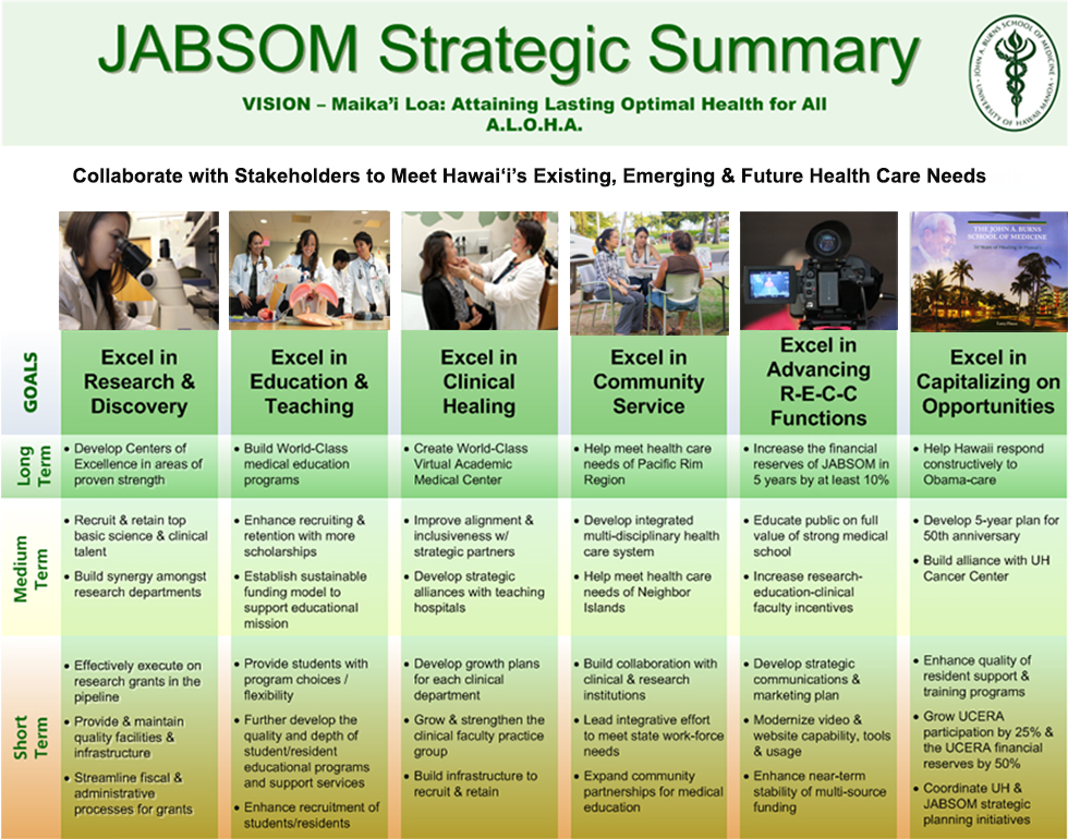 Jabsom Strategic Plan  John A Burns School Of Medicine